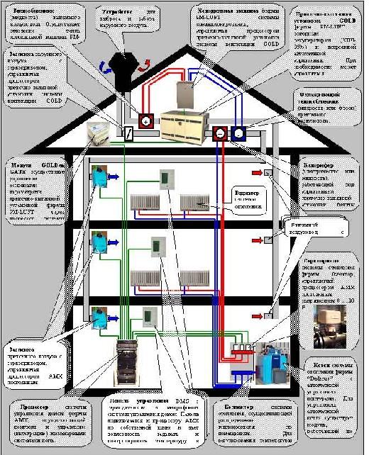 Системы современного дома